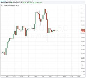 Ngân hàng Trung ương Nga vào cuộc, đồng rúp dần hồi phục