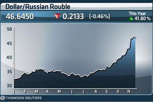 Đồng ruble phục hồi, chỉ số chứng khoán Nga lên cao nhất trong năm 2014