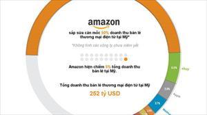 Amazon đang thống lĩnh thị trường thương mại điện tử như thế nào?