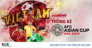 Infographics: Kỳ tích Việt Nam tại Asian Cup 2019 qua những con số