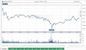 Nga: Đôla Mỹ giảm giá xuống 60 rúp/$