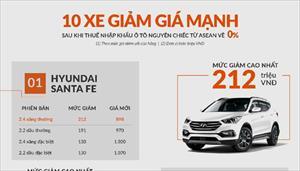 Điểm mặt những xe giảm giá mạnh nhất sau khi thuế nhập khẩu từ ASEAN về 0%
