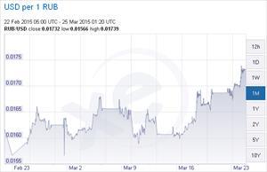 Đồng Rúp lên mức kỷ lục từ đầu năm đến nay