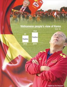 Người Việt thiện cảm hơn với Hàn Quốc nhờ