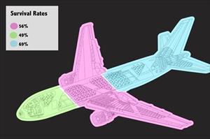 Chỗ ngồi nào là an toàn nhất trên máy bay?