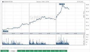 Tỷ giá USD tiếp tục tăng  vọt, vượt xa khỏi mốc 59 rúp/USD