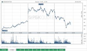"""Nga: Tỷ giá USD """"hạ nhiệt"""" khi dầu Brent lên giá"""