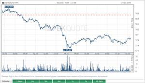 Nga: Đôla Mỹ tiếp tục giảm giá, xuống dưới mức 58 rúp/USD