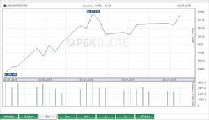 Nga: Tỷ giá USD đạt mức cao kỷ lục trong 2 tuần gần đây