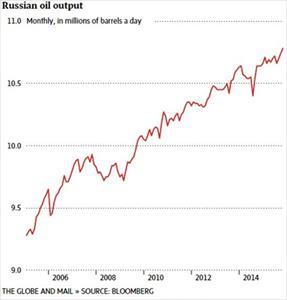 Vì sao Nga không thiếu tiền dù giá dầu giảm?